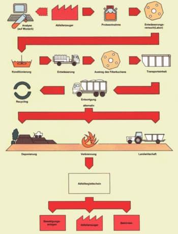 schlammentwaesserung mit containern